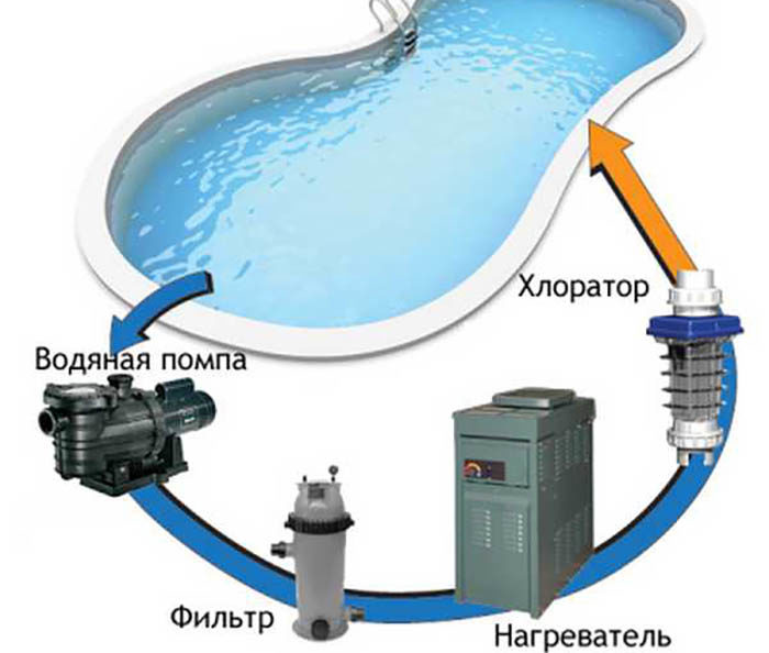 sistema-filtratsii-vody-v-bassejne-8052907